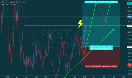 RKET: Rocket Internet verlässt Dreieck