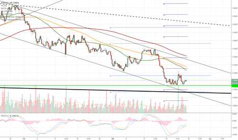 AUDSGD: AUD/SGD 4H Chart: Possible change in sentiment
