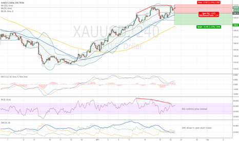 XAUUSD: Gold and Double Divergence