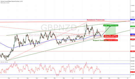 GBPNZD: Nice Entry chance in Trend Direction