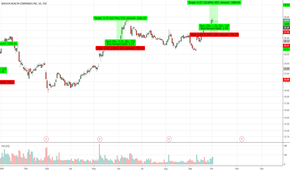 BHC: BHC.TO Recent Long Trigger