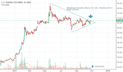 DAAWAT: Symmetrical Triangle Pattern