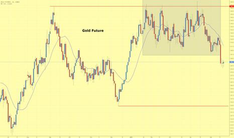 GC1!: Goldpreis bricht aus viermonatiger Trading Range nach unten aus