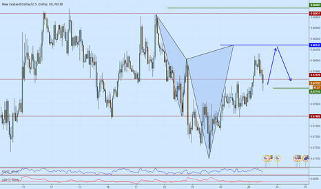 NZDUSD: NZDUSD potential short on a advanced cypher formation