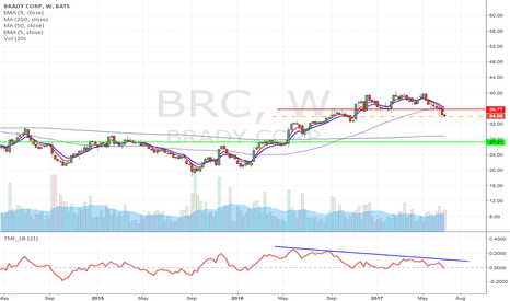 BRC: BRC - Support breakdown momentum short from $33.83 to $27.21