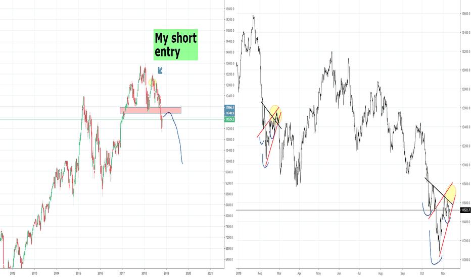 DEU30: DAX Bear Market Trade, Part 3 H&S