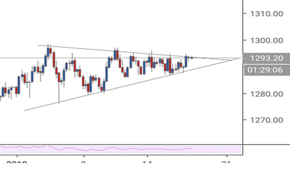 XAUUSD: XAUUSD triangle pattern