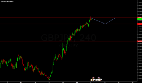 GBPJPY: Buy Gbpjpy Pending Entry @ 145.321