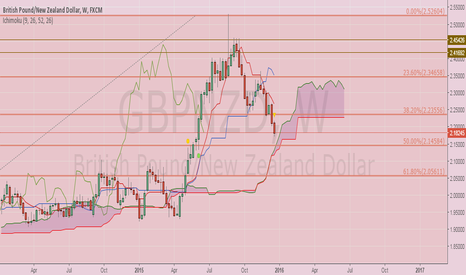 GBPNZD: Weekly Analysis of GBP NZD with Ichimoku