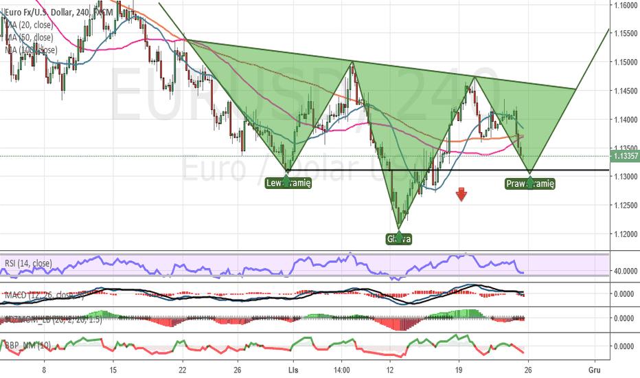 EURUSD: Komentarz tygodniowy dla pary EUR/USD na 26.11-30.11