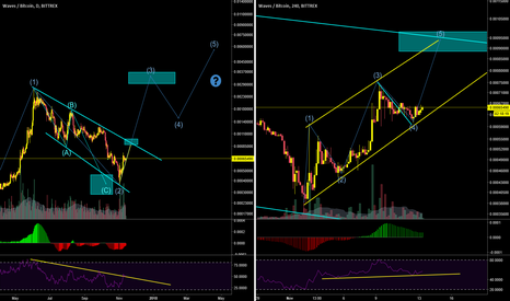 WAVESBTC: WAVES bouncing