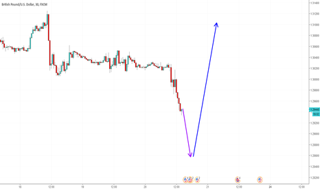 GBPUSD: GBP USD roller coaster