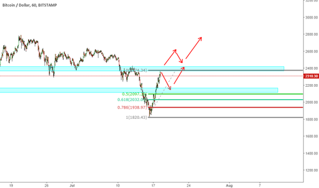 BTCUSD: BTCUSD - Reactionary Point