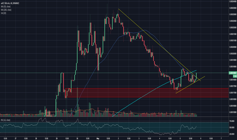 ELFBTC: ELFBTC breaks out on 1H - a buy is screaming at you