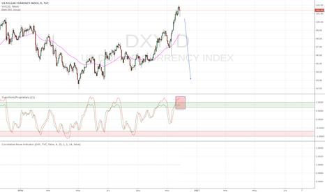 DXY: US Dollar.   Really?