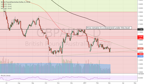 GBPAUD: GBP/AUD retains its BEARISH trend