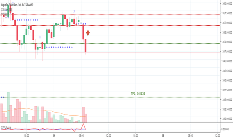 XRPUSD: XRPUSD, short to support 0.8635 and lower.
