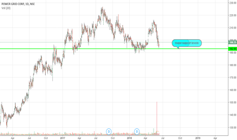 POWERGRID: at major support levels buy powergrid