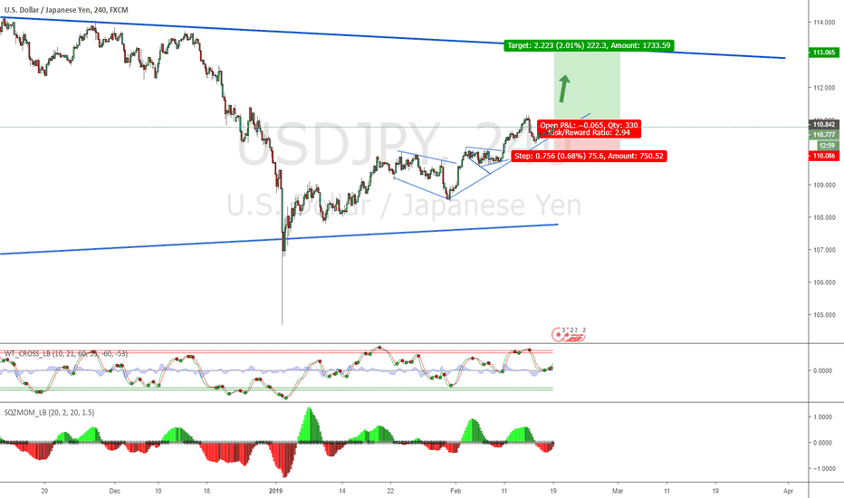 USDJPY: USDJPY time to go long