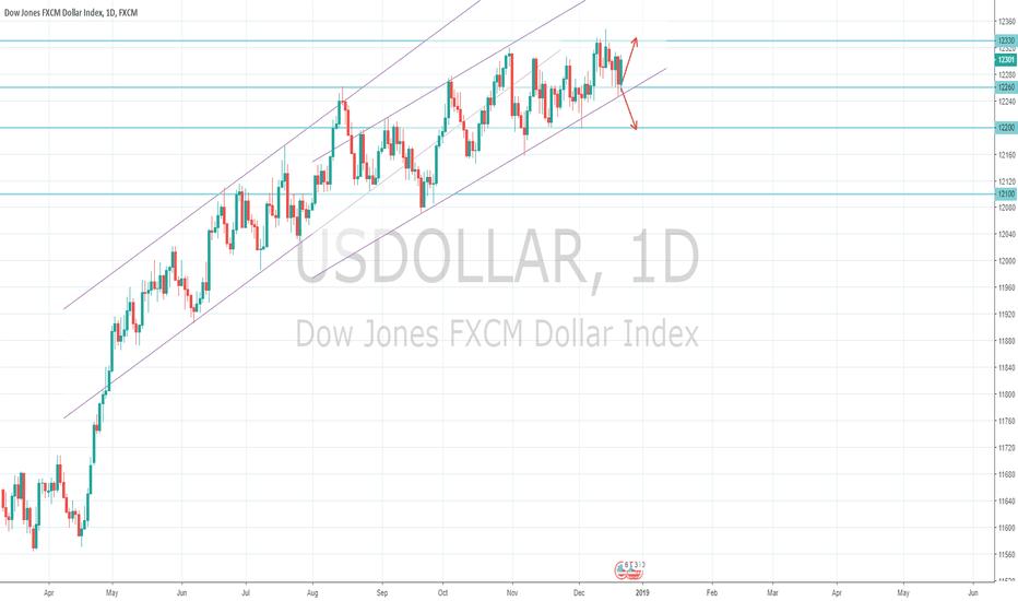 USDOLLAR: US Dollar Index Macro View 23/12 - Merry Christmas