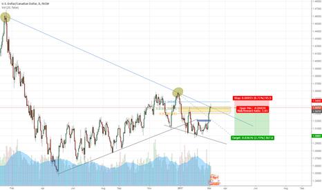 USDCAD: USD/CAD Short - Trendline Rejection