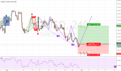 XAUUSD: GOLD USD my Trading Idea
