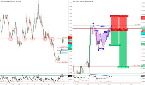 NZDUSD: NZD/USD - Bat Pattern e Doppio massimo su forte Resistenza.