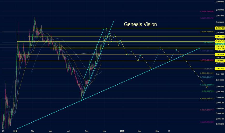 GVTBTC: Genesis VIsion GVT vs. Bitcoin