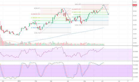 SQ: Looking for a 50% Retrace on SQ