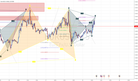 EURUSD: #EURUSD Yet Another Bat Pattern