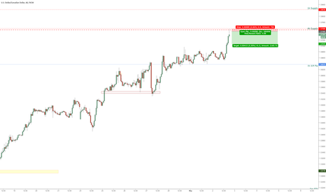 USDCAD: Usd-Cad Short Scalp