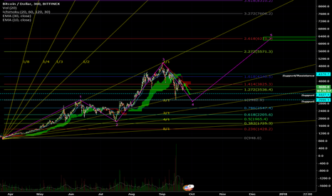 BTCUSD: BTC To 3800 Then 3300 Before 6000+