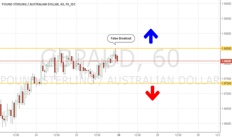 GBPAUD: GA H1 going to breakout