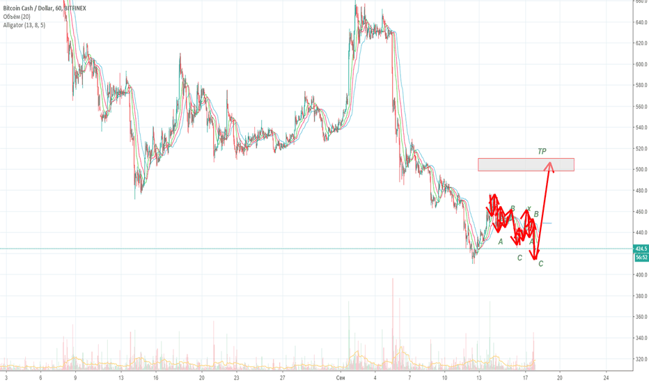 BCHUSD: BCH - USD