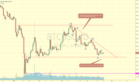 BTCUSD: BTCUSD BITCOIN SHORTING IDEA