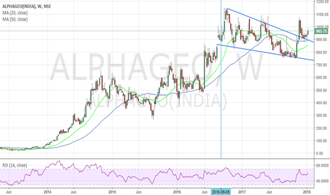 ALPHAGEO: Alphageo - Breakout of falling wedge (Bullish setup)