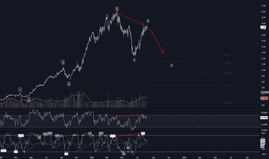 THYAO: THYAO / Daily / Bearish divergence / Elliott wave