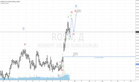 ROSN: Обзор истории акции Роснефть и цели на ближайшее время