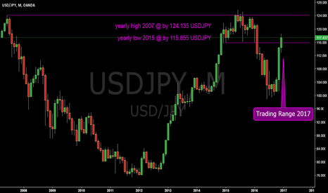 USDJPY: USDJPY @ monthly @ its time 2 come back before 07 highs bulls !?