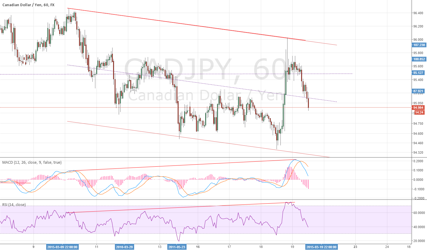 1H for CADJPY divergence