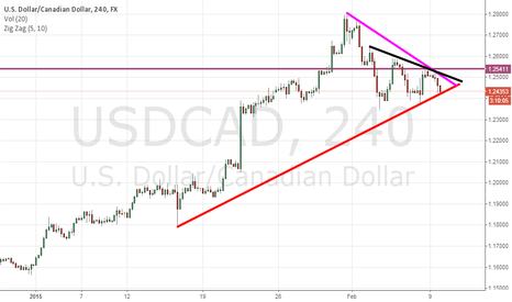 USDCAD: USDCAD TBT