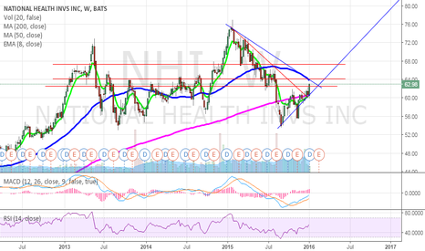 NHI: NHI Breakout into earnings, Insider purchases