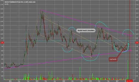 INO: INO 4.5yrchart showing long term trend, near term brkout....
