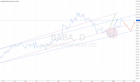 BABA: ALI BABA UPTREND DEFINED