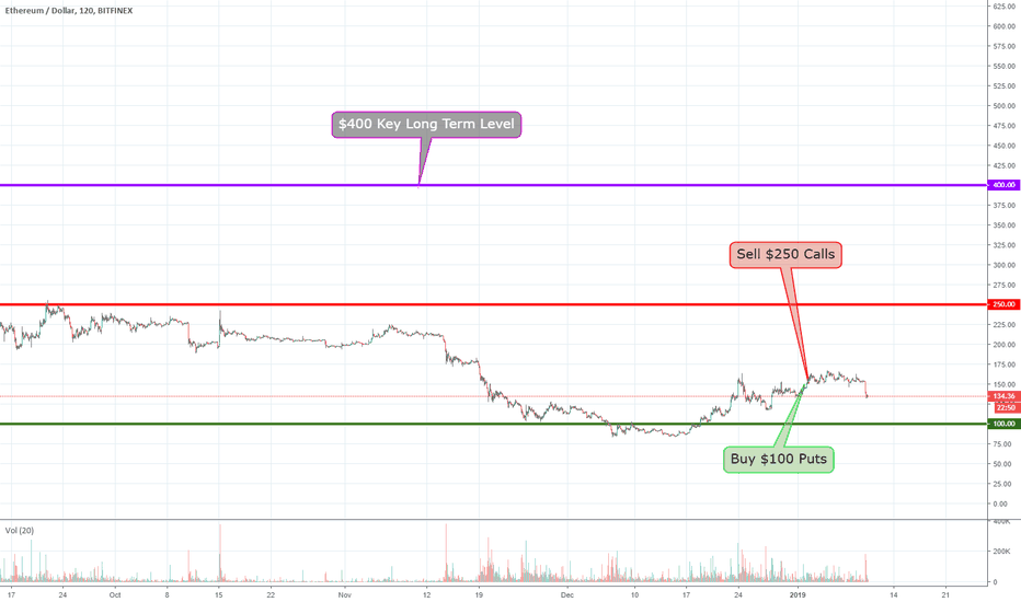 ETHUSD: SHORT ETH FENCE FOLLOW-UP