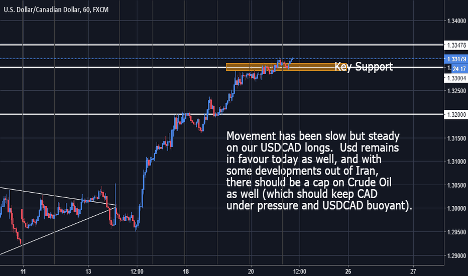 USDCAD: USDCAD - Steady as she goes