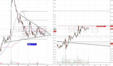 SRPT: B/O of sym triangle. Long above fib resistance