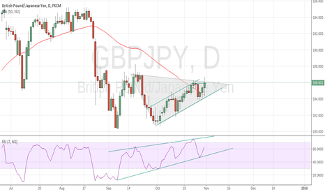 GBPJPY: just a review for what already going on