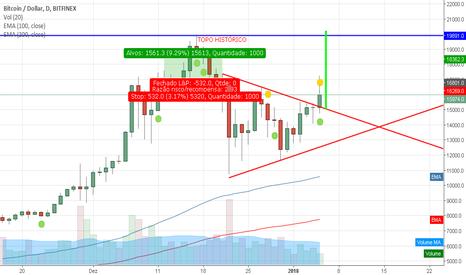 BTCUSD: Triangulo Simétrico de Alta