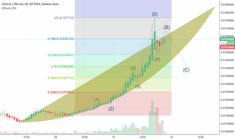 ZCLBTC: ZCLBTC - long with new entry point